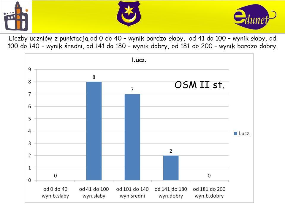 OSM II st.