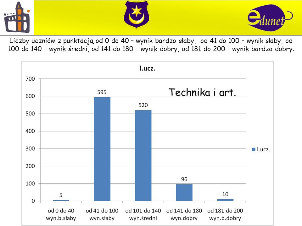 Technika i art. Liczby uczniów z punktacją od 0 do 40 – wynik bardzo słaby, od 41 do 100 – wynik słaby, od 100 do 140 – wynik średni, od 141 do 180 –
