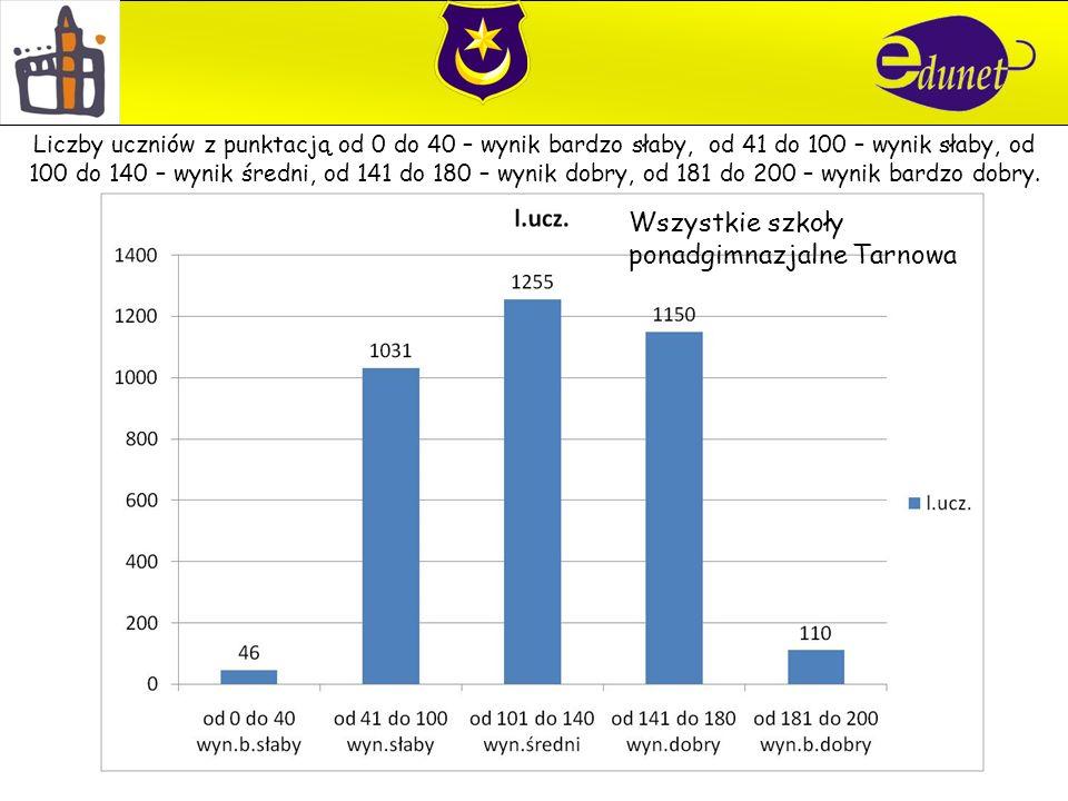 Technikum nr 4 Liczby uczniów z punktacją od 0 do 40 – wynik bardzo słaby, od 41 do 100 – wynik słaby, od 100 do 140 – wynik średni, od 141 do 180 – wynik dobry, od 181 do 200 – wynik bardzo dobry.
