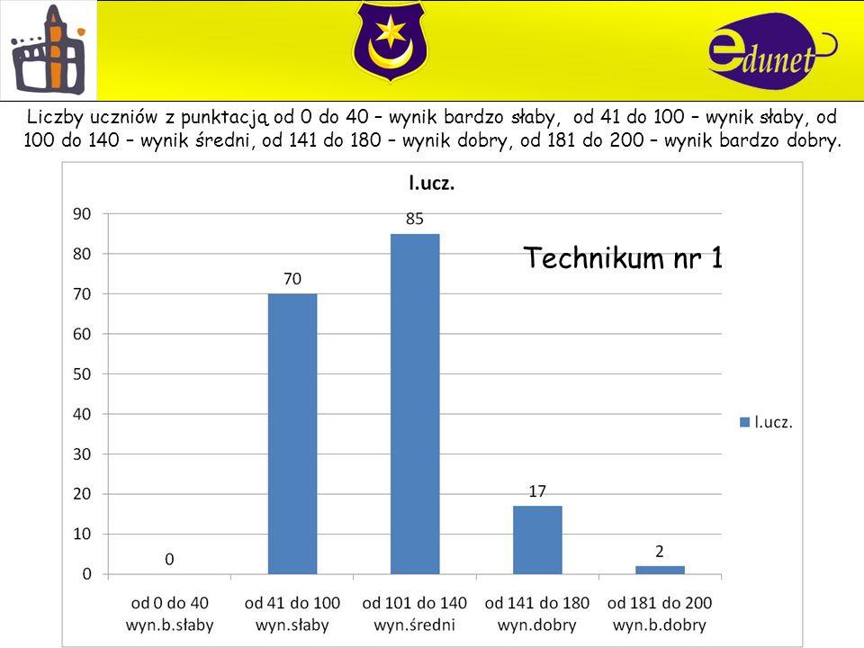 Technikum nr 1 Liczby uczniów z punktacją od 0 do 40 – wynik bardzo słaby, od 41 do 100 – wynik słaby, od 100 do 140 – wynik średni, od 141 do 180 – wynik dobry, od 181 do 200 – wynik bardzo dobry.