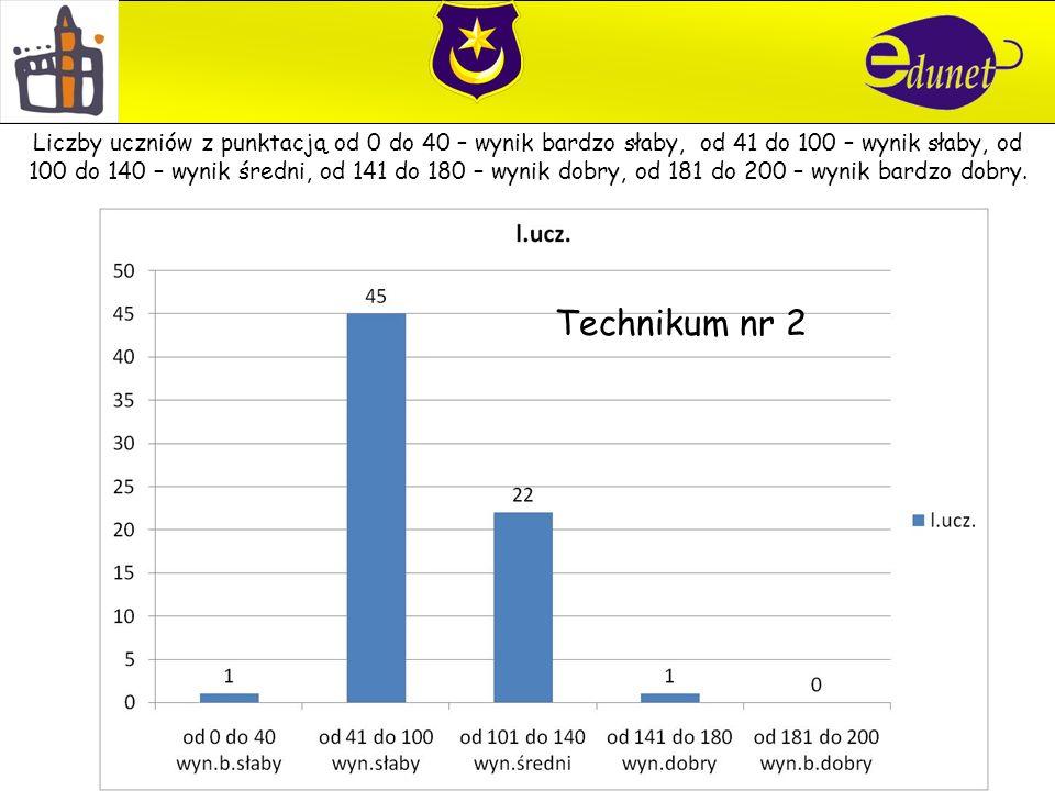 Technikum nr 2 Liczby uczniów z punktacją od 0 do 40 – wynik bardzo słaby, od 41 do 100 – wynik słaby, od 100 do 140 – wynik średni, od 141 do 180 – wynik dobry, od 181 do 200 – wynik bardzo dobry.