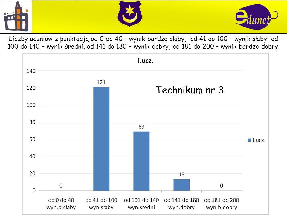 Technikum nr 3 Liczby uczniów z punktacją od 0 do 40 – wynik bardzo słaby, od 41 do 100 – wynik słaby, od 100 do 140 – wynik średni, od 141 do 180 – wynik dobry, od 181 do 200 – wynik bardzo dobry.
