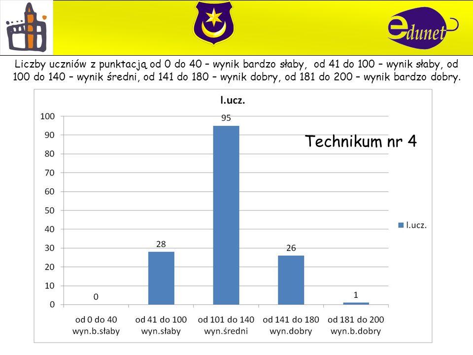 Technikum nr 4 Liczby uczniów z punktacją od 0 do 40 – wynik bardzo słaby, od 41 do 100 – wynik słaby, od 100 do 140 – wynik średni, od 141 do 180 – w