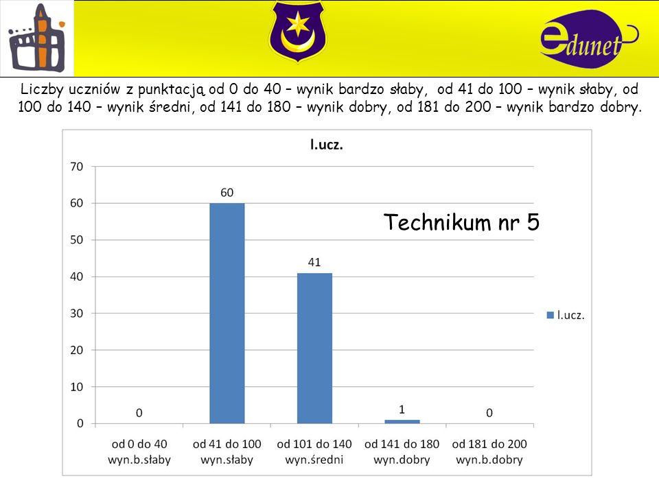 Technikum nr 5 Liczby uczniów z punktacją od 0 do 40 – wynik bardzo słaby, od 41 do 100 – wynik słaby, od 100 do 140 – wynik średni, od 141 do 180 – wynik dobry, od 181 do 200 – wynik bardzo dobry.