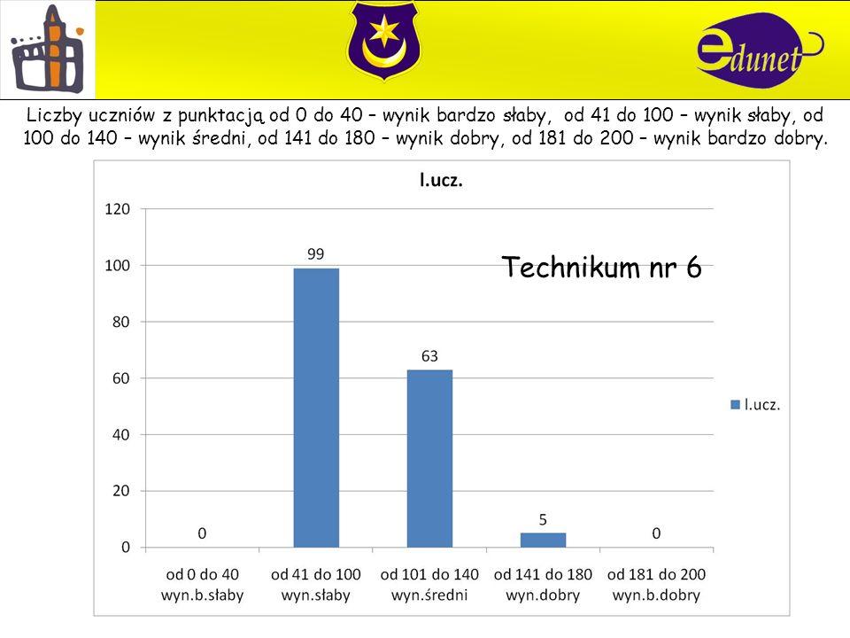 Technikum nr 6 Liczby uczniów z punktacją od 0 do 40 – wynik bardzo słaby, od 41 do 100 – wynik słaby, od 100 do 140 – wynik średni, od 141 do 180 – wynik dobry, od 181 do 200 – wynik bardzo dobry.
