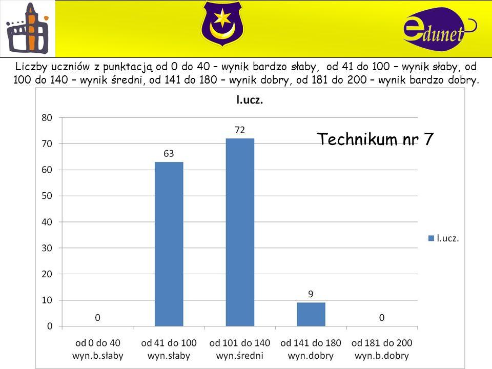 Technikum nr 7 Liczby uczniów z punktacją od 0 do 40 – wynik bardzo słaby, od 41 do 100 – wynik słaby, od 100 do 140 – wynik średni, od 141 do 180 – wynik dobry, od 181 do 200 – wynik bardzo dobry.