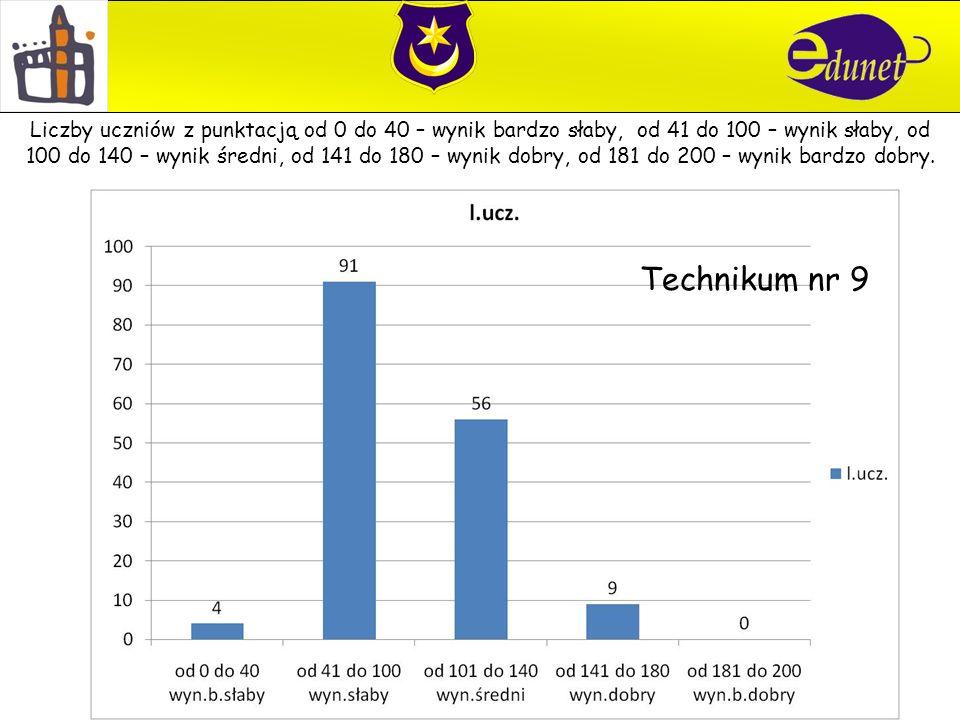 Technikum nr 9 Liczby uczniów z punktacją od 0 do 40 – wynik bardzo słaby, od 41 do 100 – wynik słaby, od 100 do 140 – wynik średni, od 141 do 180 – w