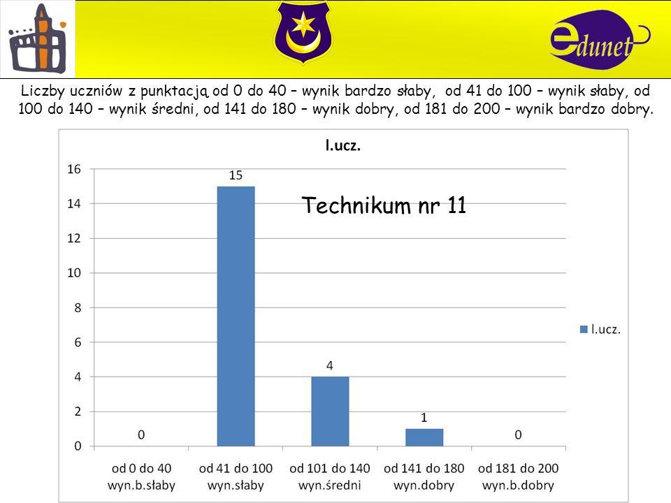 Technikum nr 11 Liczby uczniów z punktacją od 0 do 40 – wynik bardzo słaby, od 41 do 100 – wynik słaby, od 100 do 140 – wynik średni, od 141 do 180 – wynik dobry, od 181 do 200 – wynik bardzo dobry.