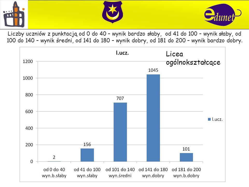 Licea ogólnokształcące Liczby uczniów z punktacją od 0 do 40 – wynik bardzo słaby, od 41 do 100 – wynik słaby, od 100 do 140 – wynik średni, od 141 do 180 – wynik dobry, od 181 do 200 – wynik bardzo dobry.