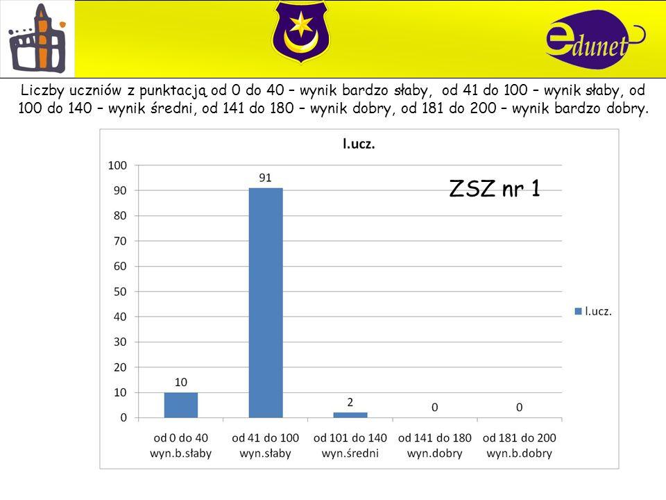 ZSZ nr 1 Liczby uczniów z punktacją od 0 do 40 – wynik bardzo słaby, od 41 do 100 – wynik słaby, od 100 do 140 – wynik średni, od 141 do 180 – wynik dobry, od 181 do 200 – wynik bardzo dobry.