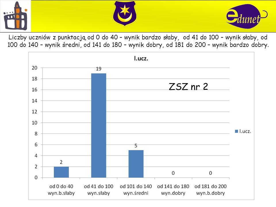 ZSZ nr 2 Liczby uczniów z punktacją od 0 do 40 – wynik bardzo słaby, od 41 do 100 – wynik słaby, od 100 do 140 – wynik średni, od 141 do 180 – wynik dobry, od 181 do 200 – wynik bardzo dobry.