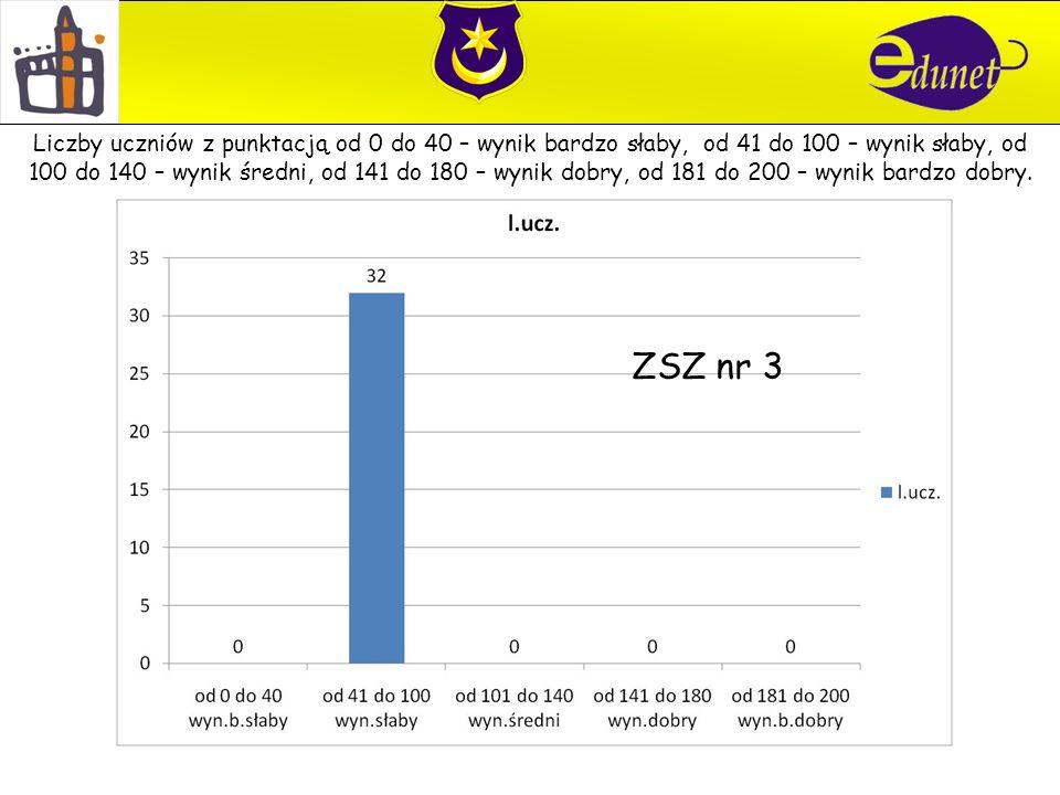 ZSZ nr 3 Liczby uczniów z punktacją od 0 do 40 – wynik bardzo słaby, od 41 do 100 – wynik słaby, od 100 do 140 – wynik średni, od 141 do 180 – wynik dobry, od 181 do 200 – wynik bardzo dobry.