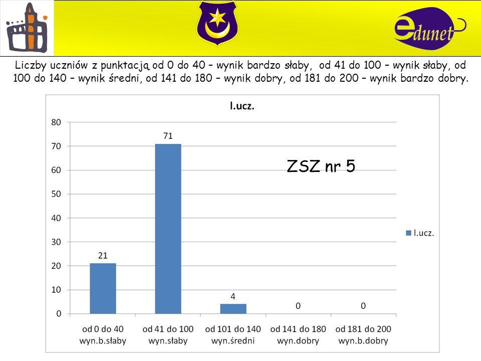 ZSZ nr 5 Liczby uczniów z punktacją od 0 do 40 – wynik bardzo słaby, od 41 do 100 – wynik słaby, od 100 do 140 – wynik średni, od 141 do 180 – wynik dobry, od 181 do 200 – wynik bardzo dobry.