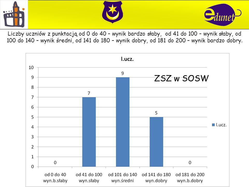 ZSZ w SOSW Liczby uczniów z punktacją od 0 do 40 – wynik bardzo słaby, od 41 do 100 – wynik słaby, od 100 do 140 – wynik średni, od 141 do 180 – wynik