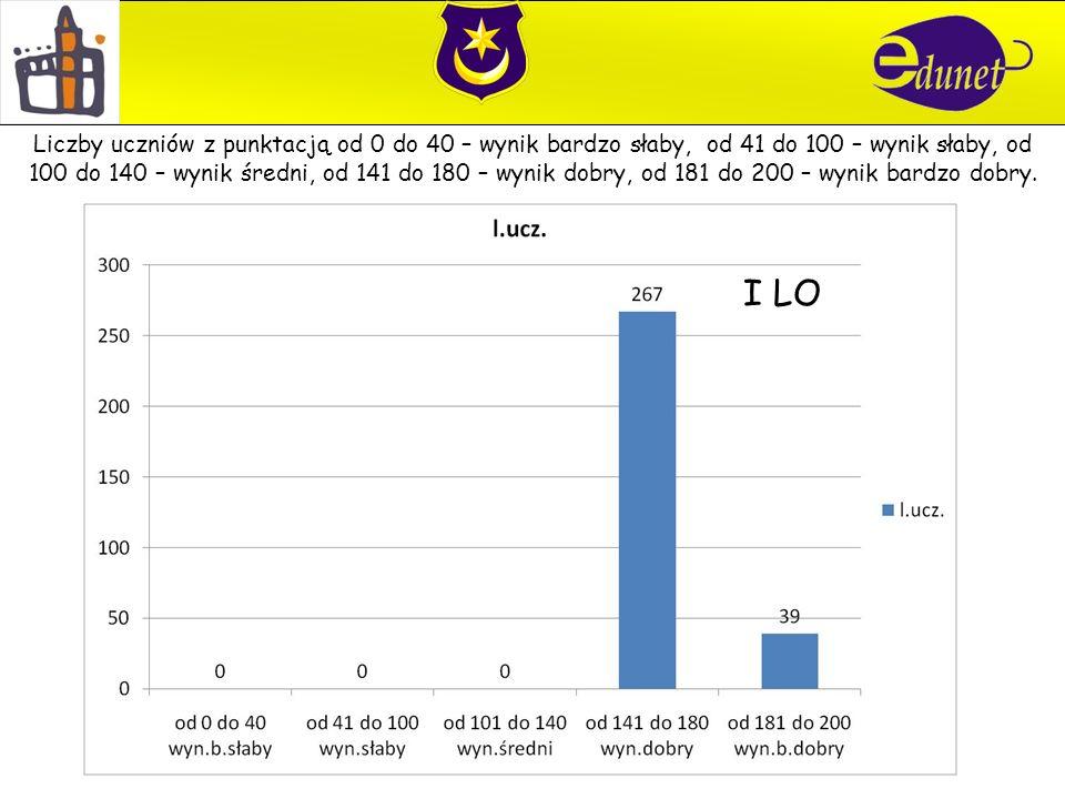 I LO Liczby uczniów z punktacją od 0 do 40 – wynik bardzo słaby, od 41 do 100 – wynik słaby, od 100 do 140 – wynik średni, od 141 do 180 – wynik dobry, od 181 do 200 – wynik bardzo dobry.
