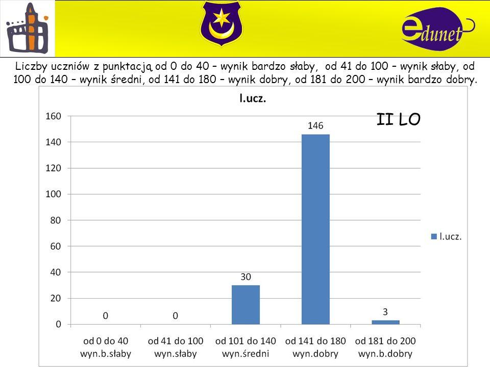 II LO Liczby uczniów z punktacją od 0 do 40 – wynik bardzo słaby, od 41 do 100 – wynik słaby, od 100 do 140 – wynik średni, od 141 do 180 – wynik dobr