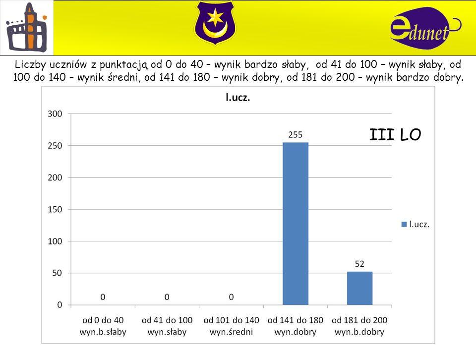 III LO Liczby uczniów z punktacją od 0 do 40 – wynik bardzo słaby, od 41 do 100 – wynik słaby, od 100 do 140 – wynik średni, od 141 do 180 – wynik dob
