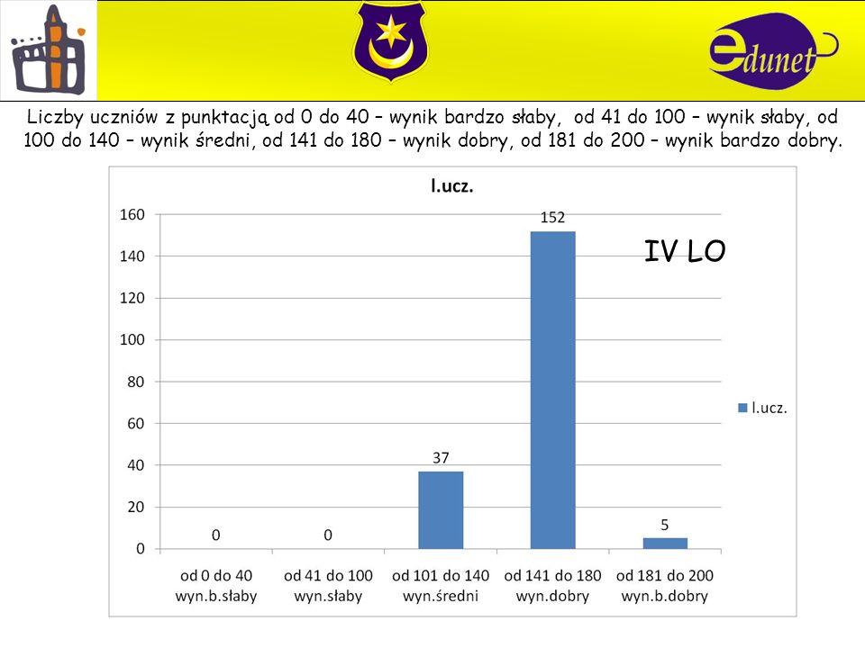 IV LO Liczby uczniów z punktacją od 0 do 40 – wynik bardzo słaby, od 41 do 100 – wynik słaby, od 100 do 140 – wynik średni, od 141 do 180 – wynik dobr