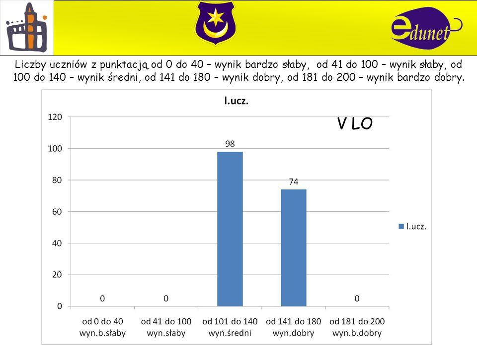 V LO Liczby uczniów z punktacją od 0 do 40 – wynik bardzo słaby, od 41 do 100 – wynik słaby, od 100 do 140 – wynik średni, od 141 do 180 – wynik dobry, od 181 do 200 – wynik bardzo dobry.