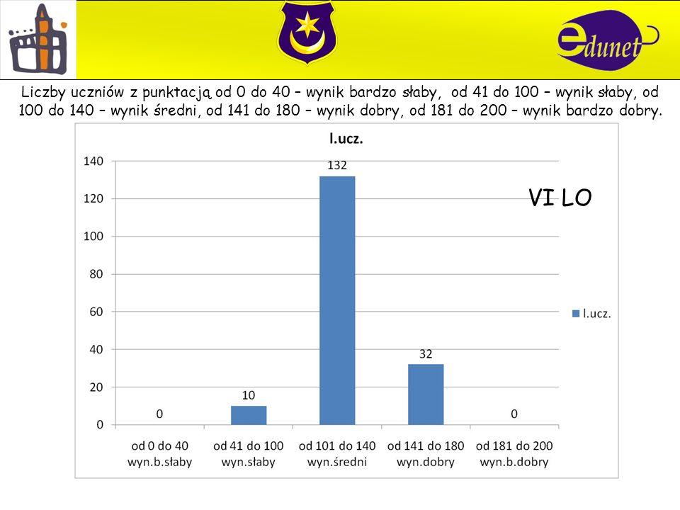 VI LO Liczby uczniów z punktacją od 0 do 40 – wynik bardzo słaby, od 41 do 100 – wynik słaby, od 100 do 140 – wynik średni, od 141 do 180 – wynik dobry, od 181 do 200 – wynik bardzo dobry.