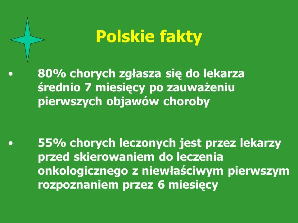 Polskie fakty 80% chorych zgłasza się do lekarza średnio 7 miesięcy po zauważeniu pierwszych objawów choroby 55% chorych leczonych jest przez lekarzy