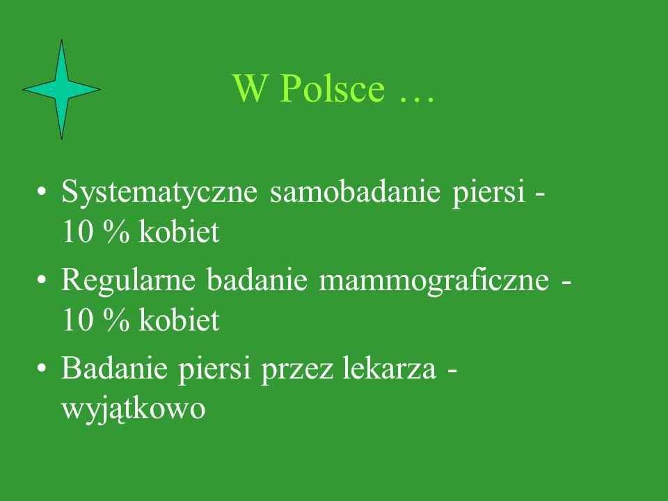 W Polsce … Systematyczne samobadanie piersi - 10 % kobiet Regularne badanie mammograficzne - 10 % kobiet Badanie piersi przez lekarza - wyjątkowo