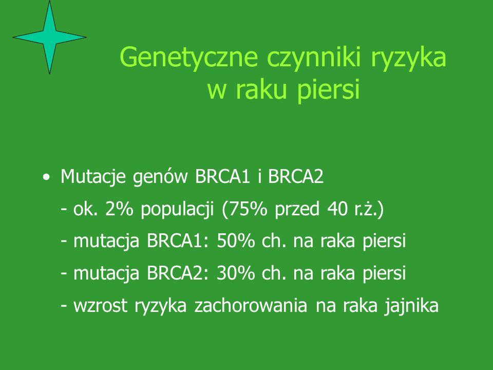 Genetyczne czynniki ryzyka w raku piersi Mutacje genów BRCA1 i BRCA2 - ok. 2% populacji (75% przed 40 r.ż.) - mutacja BRCA1: 50% ch. na raka piersi -