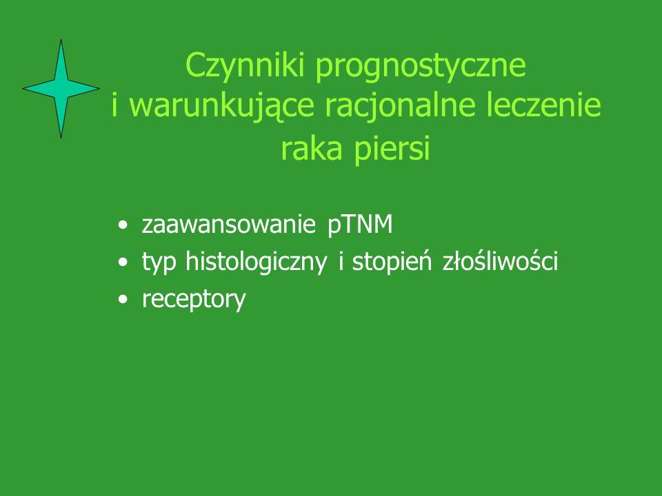 Czynniki prognostyczne i warunkujące racjonalne leczenie raka piersi zaawansowanie pTNM typ histologiczny i stopień złośliwości receptory