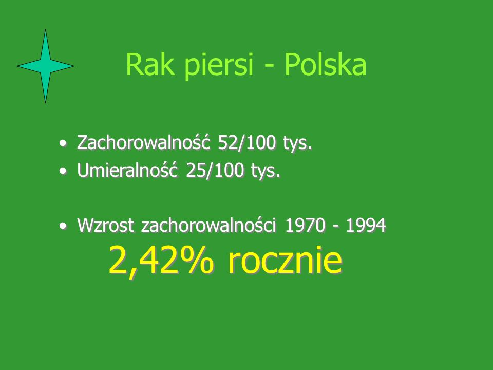 Rak piersi - Polska Zachorowalność 52/100 tys. Umieralność 25/100 tys. Wzrost zachorowalności 1970 - 1994 2,42% rocznie Zachorowalność 52/100 tys. Umi