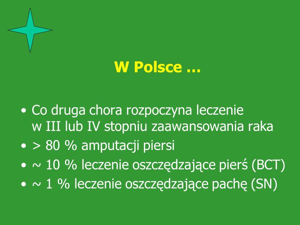 W Polsce … Co druga chora rozpoczyna leczenie w III lub IV stopniu zaawansowania raka > 80 % amputacji piersi ~ 10 % leczenie oszczędzające pierś (BCT