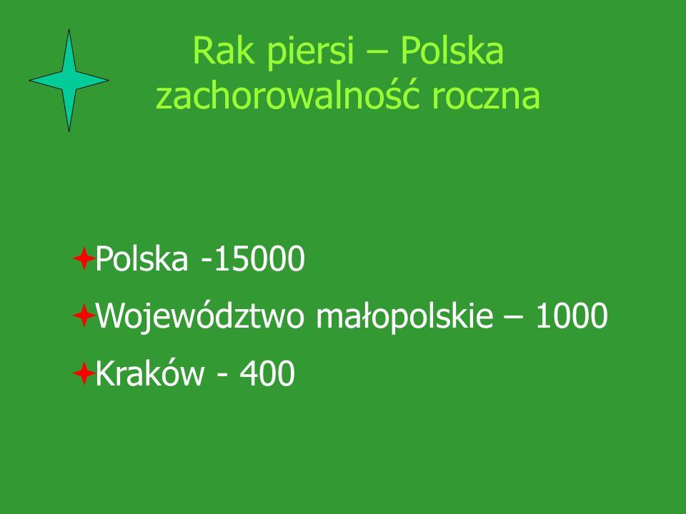 Rak piersi – Polska zachorowalność roczna Polska -15000 Województwo małopolskie – 1000 Kraków - 400