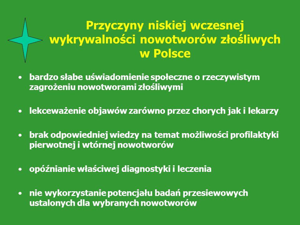 Przyczyny niskiej wczesnej wykrywalności nowotworów złośliwych w Polsce bardzo słabe uświadomienie społeczne o rzeczywistym zagrożeniu nowotworami zło