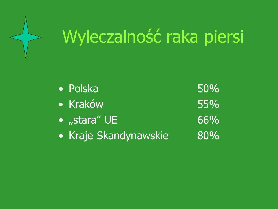 Przyczyny niskiej wczesnej wykrywalności nowotworów złośliwych w Polsce bardzo słabe uświadomienie społeczne o rzeczywistym zagrożeniu nowotworami złośliwymi lekceważenie objawów zarówno przez chorych jak i lekarzy brak odpowiedniej wiedzy na temat możliwości profilaktyki pierwotnej i wtórnej nowotworów opóźnianie właściwej diagnostyki i leczenia nie wykorzystanie potencjału badań przesiewowych ustalonych dla wybranych nowotworów