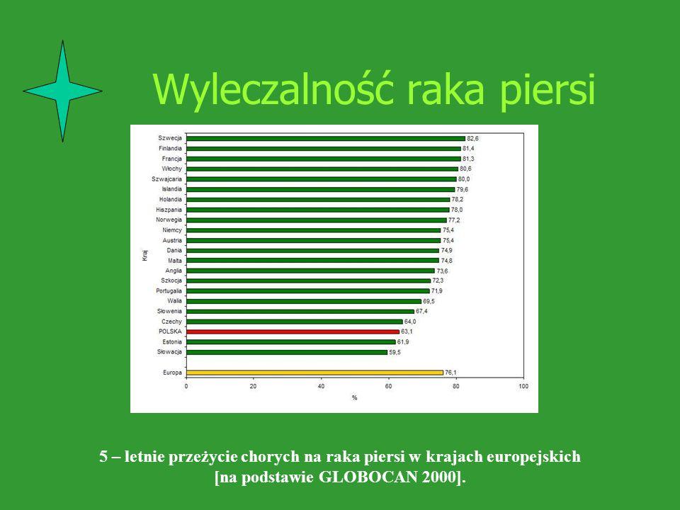 Wyleczalność raka piersi 5 – letnie przeżycie chorych na raka piersi w krajach europejskich [na podstawie GLOBOCAN 2000].