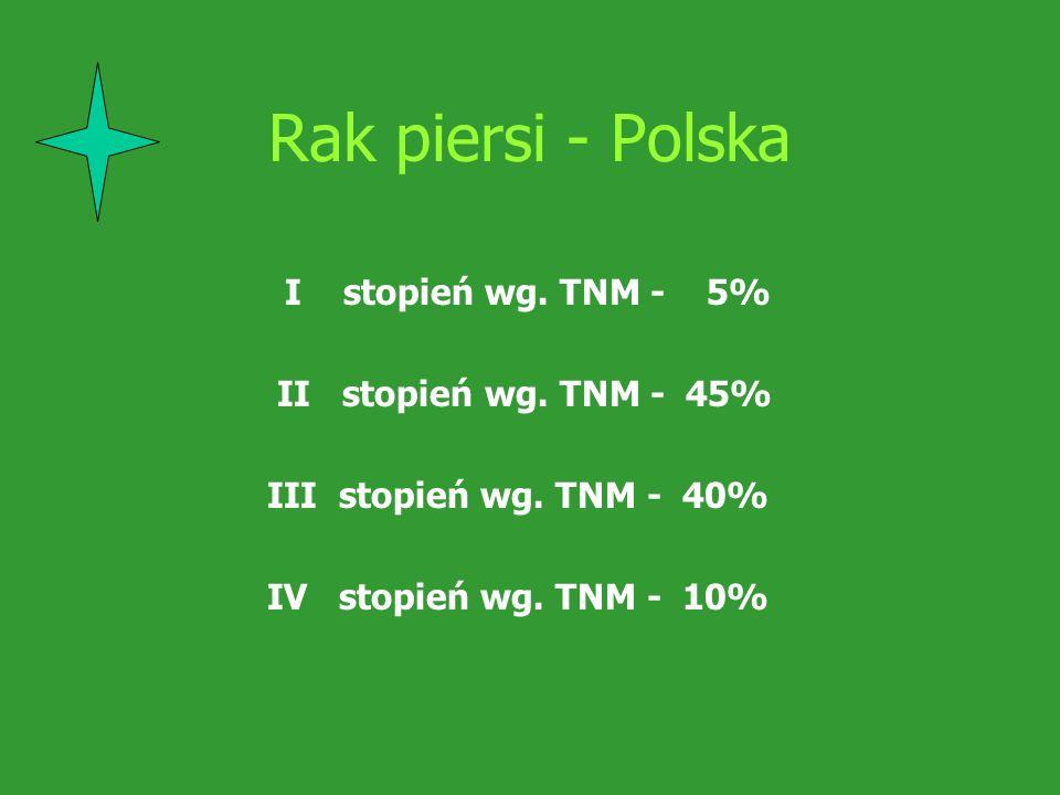Rak piersi - Polska I stopień wg. TNM - 5% II stopień wg. TNM - 45% III stopień wg. TNM - 40% IV stopień wg. TNM - 10%