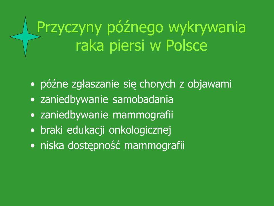 Przyczyny niezadowalających wyników leczenia raka piersi w Polsce lekceważenie objawów przez chore i lekarzy niewykorzystywanie możliwości istniejących placówek służby zdrowia (profilaktyka wtórna) mylenie możliwości diagnostycznych mammografii i ultrasonografii zaniedbywanie systematycznych badań bierna postawa – oczekiwanie na darmowe akcje