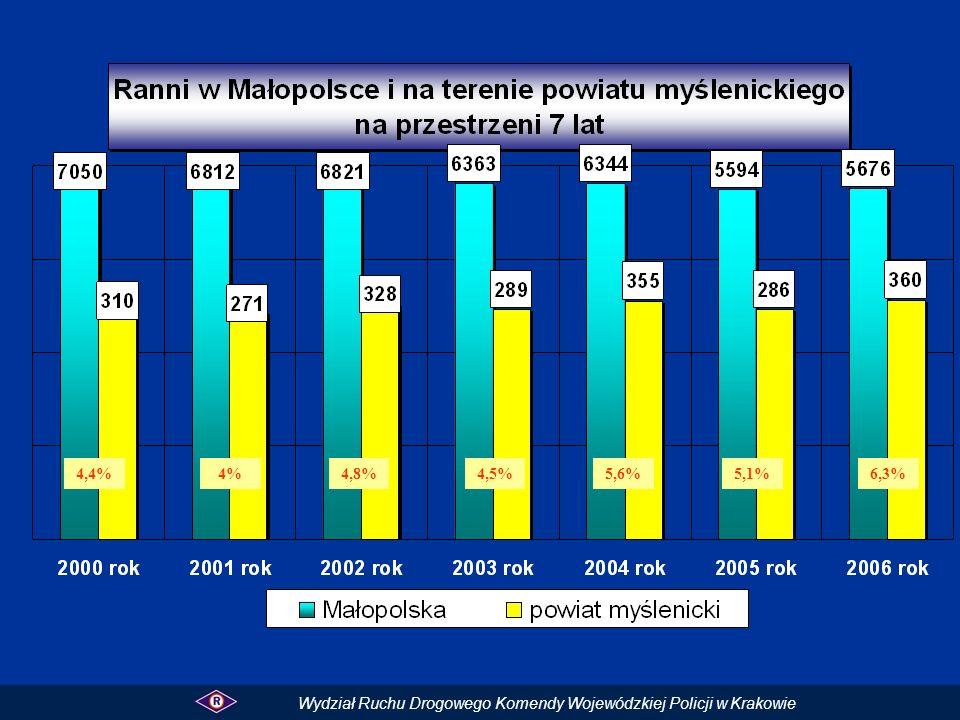 4,4%4%4,8%4,5%5,6%5,1% Wydział Ruchu Drogowego Komendy Wojewódzkiej Policji w Krakowie 6,3%