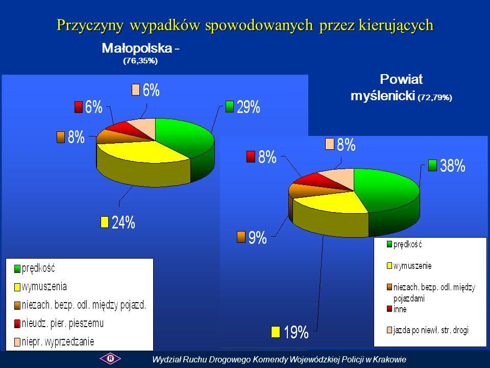 Przyczyny wypadków spowodowanych przez kierujących Małopolska - (76,35%) Powiat myślenicki (72,79%) Wydział Ruchu Drogowego Komendy Wojewódzkiej Polic