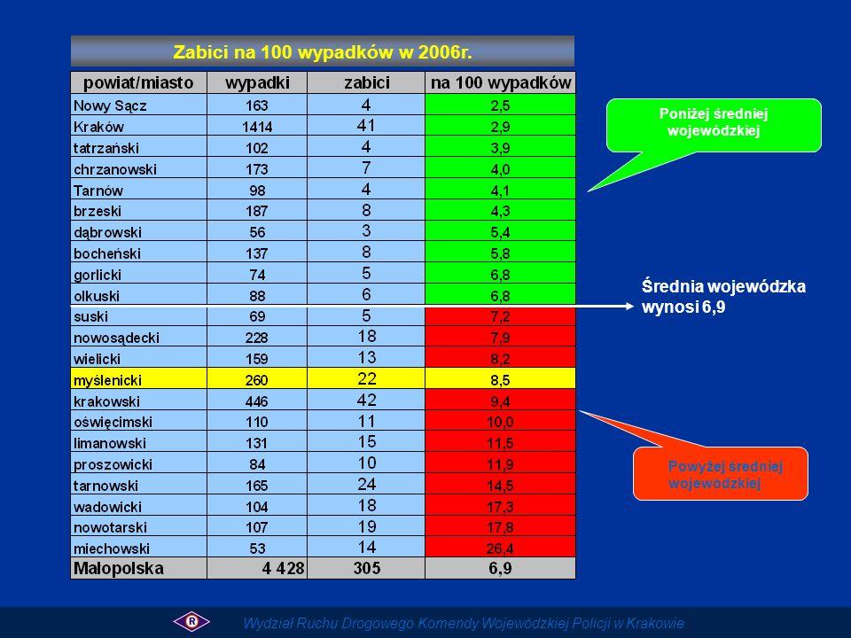 Poniżej średniej wojewódzkiej Powyżej średniej wojewódzkiej Średnia wojewódzka wynosi 6,9 Zabici na 100 wypadków w 2006r. Wydział Ruchu Drogowego Kome