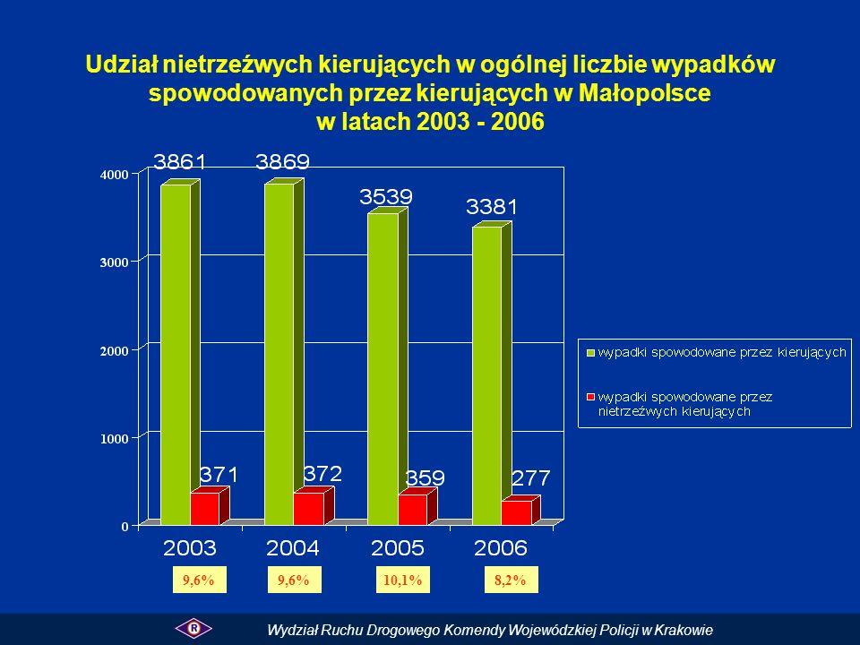 Udział nietrzeźwych kierujących w ogólnej liczbie wypadków spowodowanych przez kierujących w Małopolsce w latach 2003 - 2006 Wydział Ruchu Drogowego K