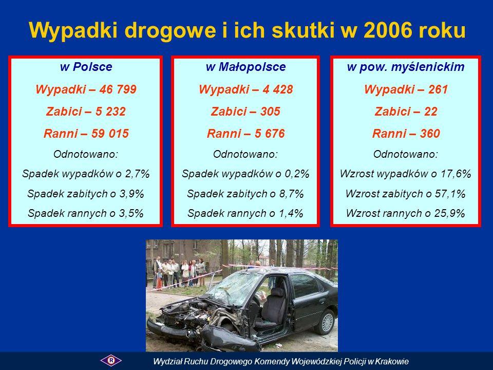 Wypadki drogowe i ich skutki w 2006 roku w Polsce Wypadki – 46 799 Zabici – 5 232 Ranni – 59 015 Odnotowano: Spadek wypadków o 2,7% Spadek zabitych o