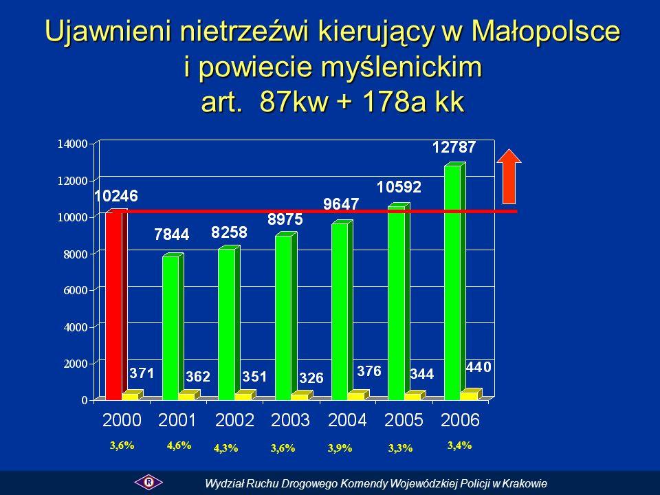 Ujawnieni nietrzeźwi kierujący w Małopolsce i powiecie myślenickim art. 87kw + 178a kk 4,3%3,6%3,9%3,3% 3,4% Wydział Ruchu Drogowego Komendy Wojewódzk