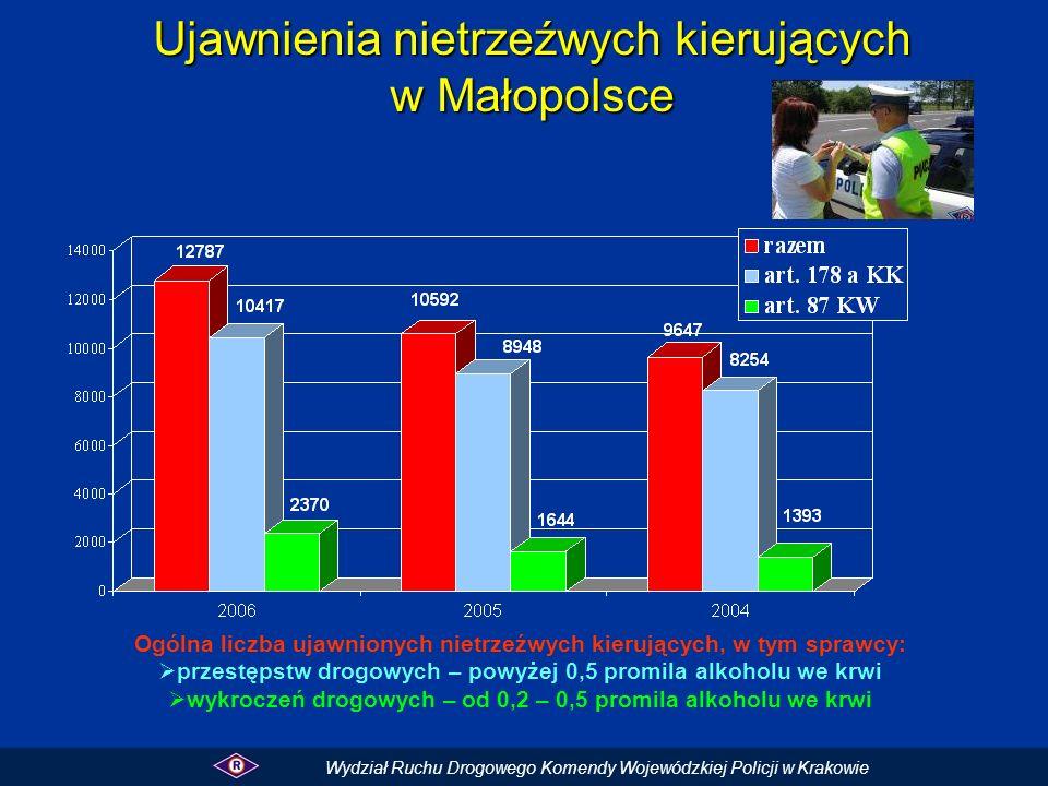 Ujawnienia nietrzeźwych kierujących w Małopolsce Ogólna liczba ujawnionych nietrzeźwych kierujących, w tym sprawcy: przestępstw drogowych – powyżej 0,