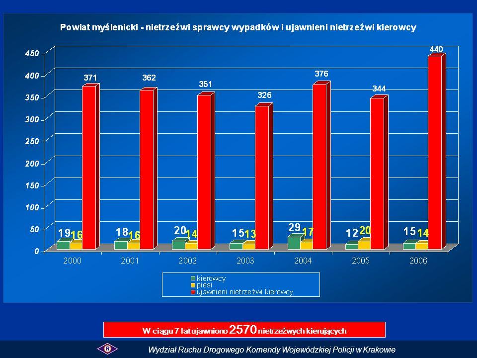 W ciągu 7 lat ujawniono 2570 nietrzeźwych kierujących Wydział Ruchu Drogowego Komendy Wojewódzkiej Policji w Krakowie