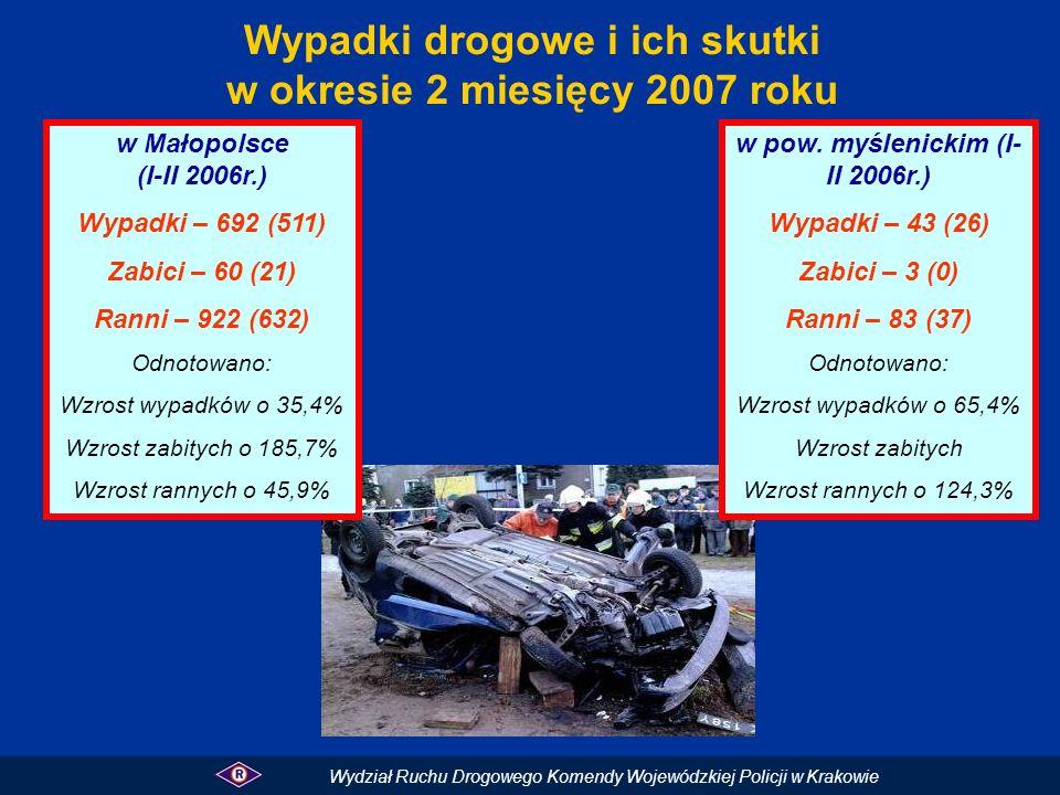 Wypadki drogowe i ich skutki w okresie 2 miesięcy 2007 roku w Małopolsce (I-II 2006r.) Wypadki – 692 (511) Zabici – 60 (21) Ranni – 922 (632) Odnotowa