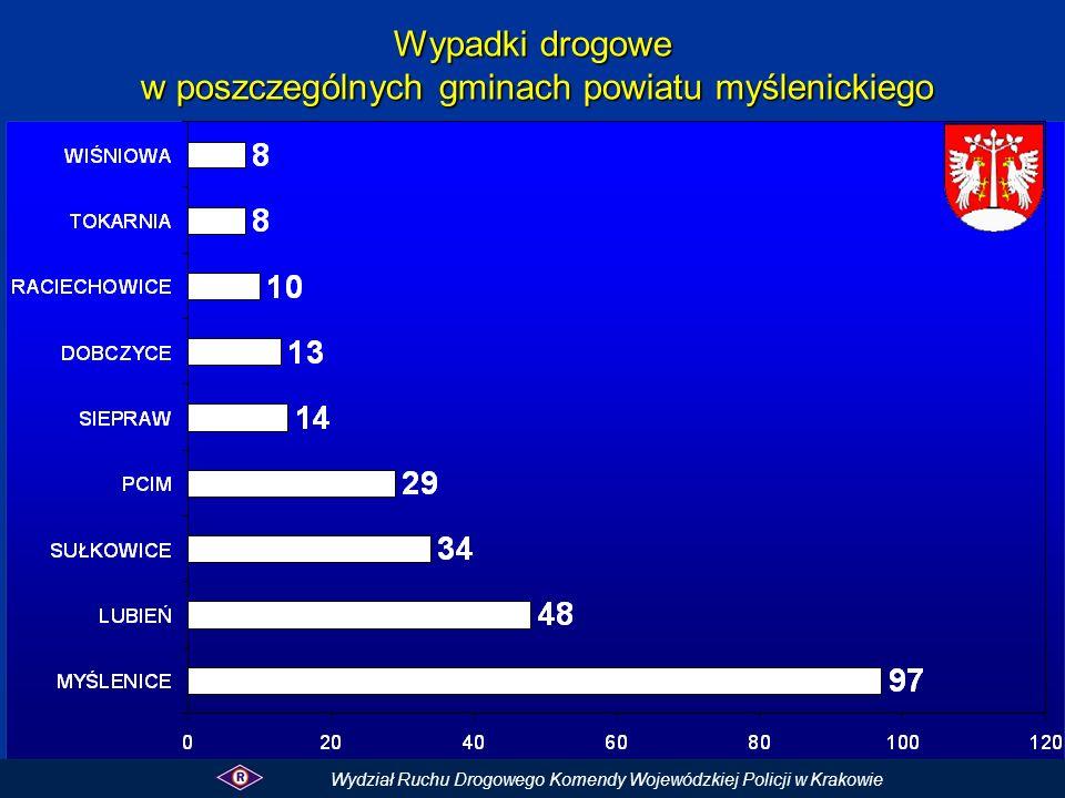 Wypadki drogowe w poszczególnych gminach powiatu myślenickiego Wydział Ruchu Drogowego Komendy Wojewódzkiej Policji w Krakowie