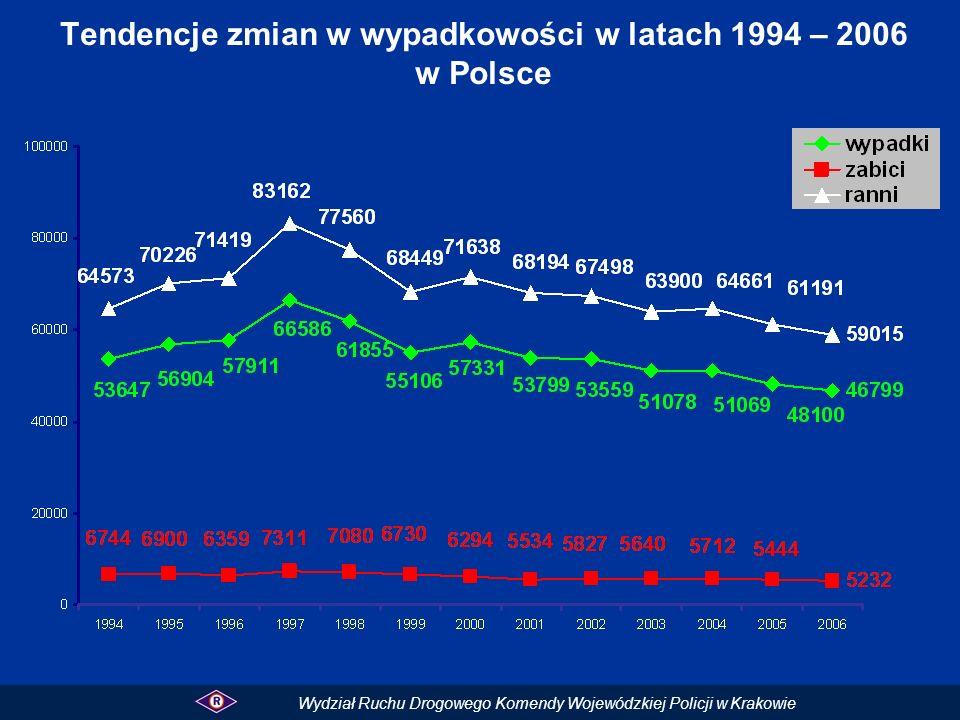 Tendencje zmian w wypadkowości w latach 1994 – 2006 w Polsce Wydział Ruchu Drogowego Komendy Wojewódzkiej Policji w Krakowie