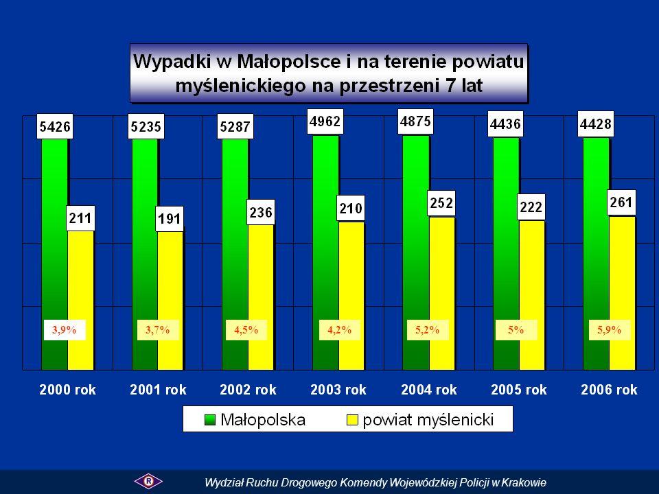 3,9%3,7%4,5%4,2%5,2%5% Wydział Ruchu Drogowego Komendy Wojewódzkiej Policji w Krakowie 5,9%