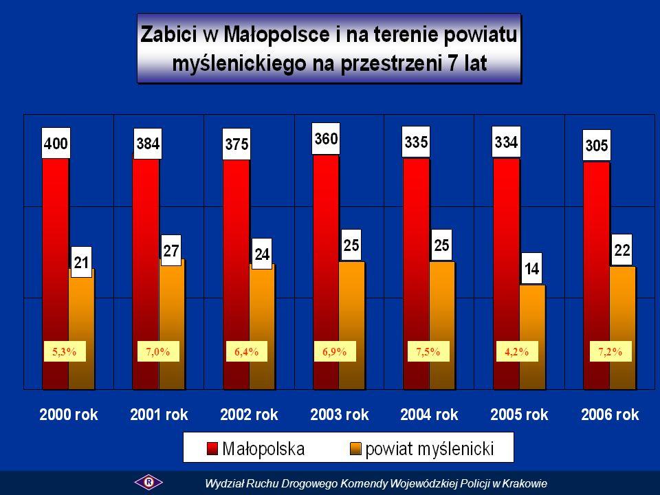 5,3%7,0%6,4%6,9%7,5%4,2% Wydział Ruchu Drogowego Komendy Wojewódzkiej Policji w Krakowie 7,2%