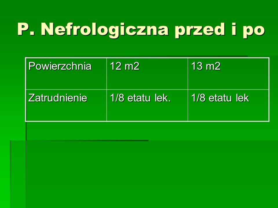 P. Nefrologiczna przed i po Powierzchnia 12 m2 13 m2 Zatrudnienie 1/8 etatu lek. 1/8 etatu lek